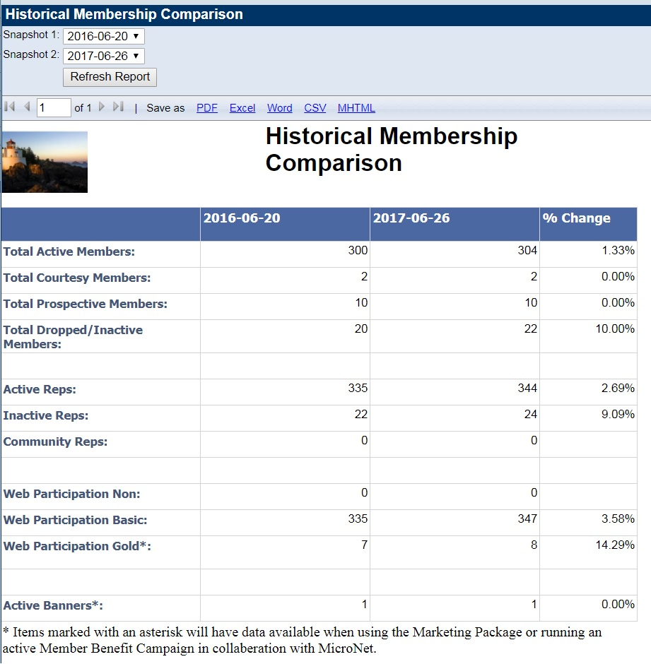 Historical Membership Comparison.jpg