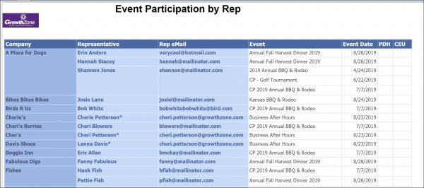 Event participation by rep.jpg
